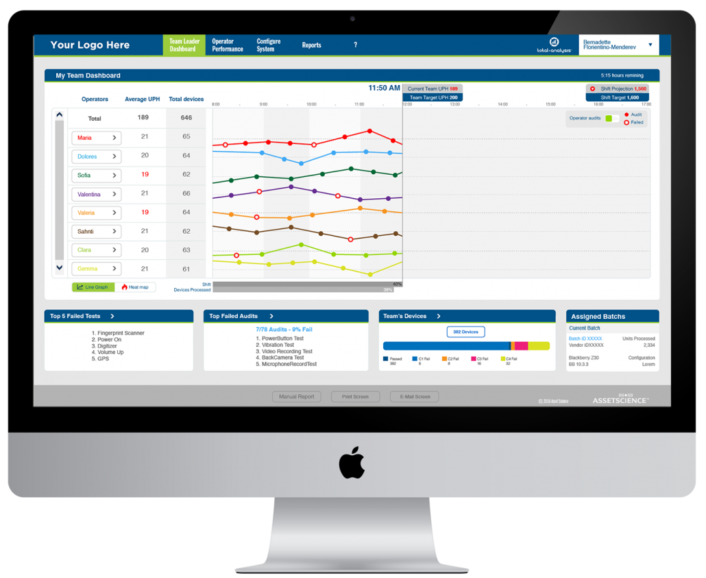 Team leader dashboard provide analytics and indicators, which enable the team leader solve problems on a mobile device testing production line