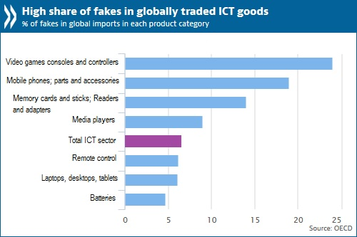 Fakes in global imports