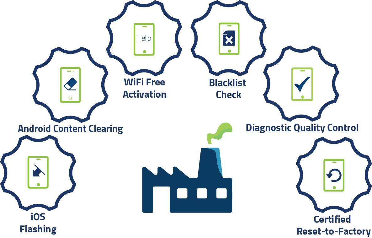 mobile device testing features in-factory